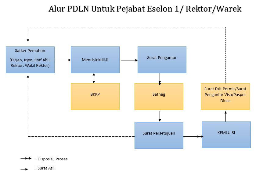 Alur PDLN Eselon 1